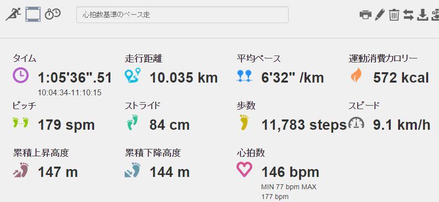 フルマラソンのペース配分を心拍数基準で体感してみた。