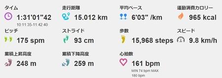 15kmを1km6分ペースで走ってみたときの心拍数は…
